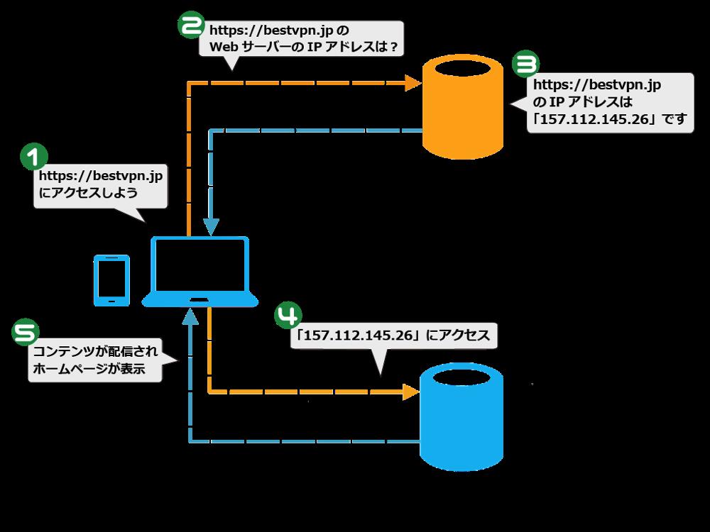 DNSの仕組み