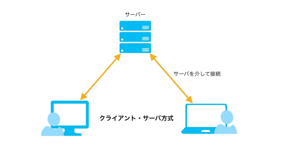 WebRTC漏れ 仕組み