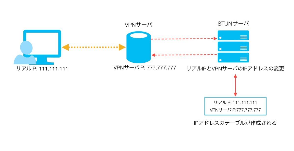 WebRTC漏れ 仕組み3