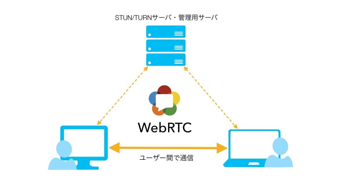 WebRTC漏れ 仕組み4